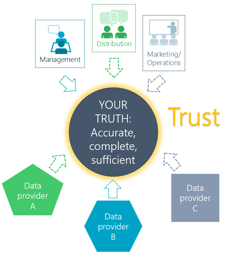 Your Truth_Client Data Platform