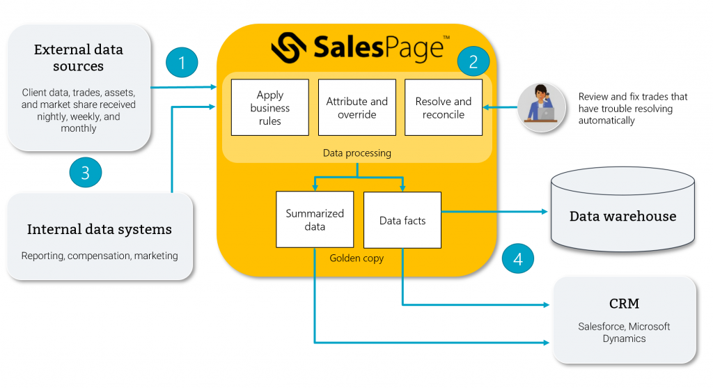 SalesPage platform data activation diagram