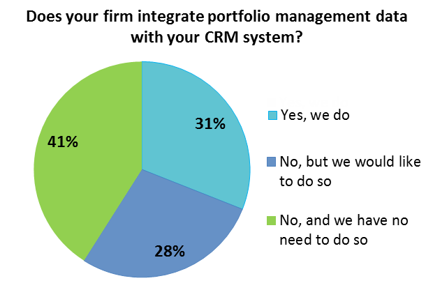 Does your firm integrate PM data with your CRM
