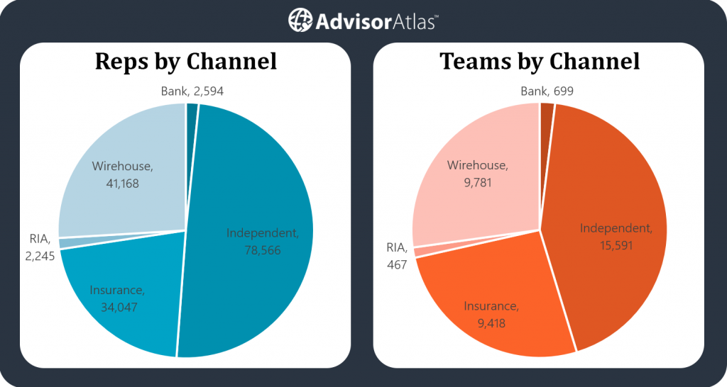 Reps and advisor teams by channel