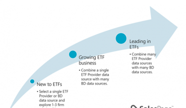 ETF data – Right-sizing a strategy for gaining intelligence