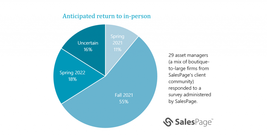 Anticipated return to travel and in-person meetings survey results