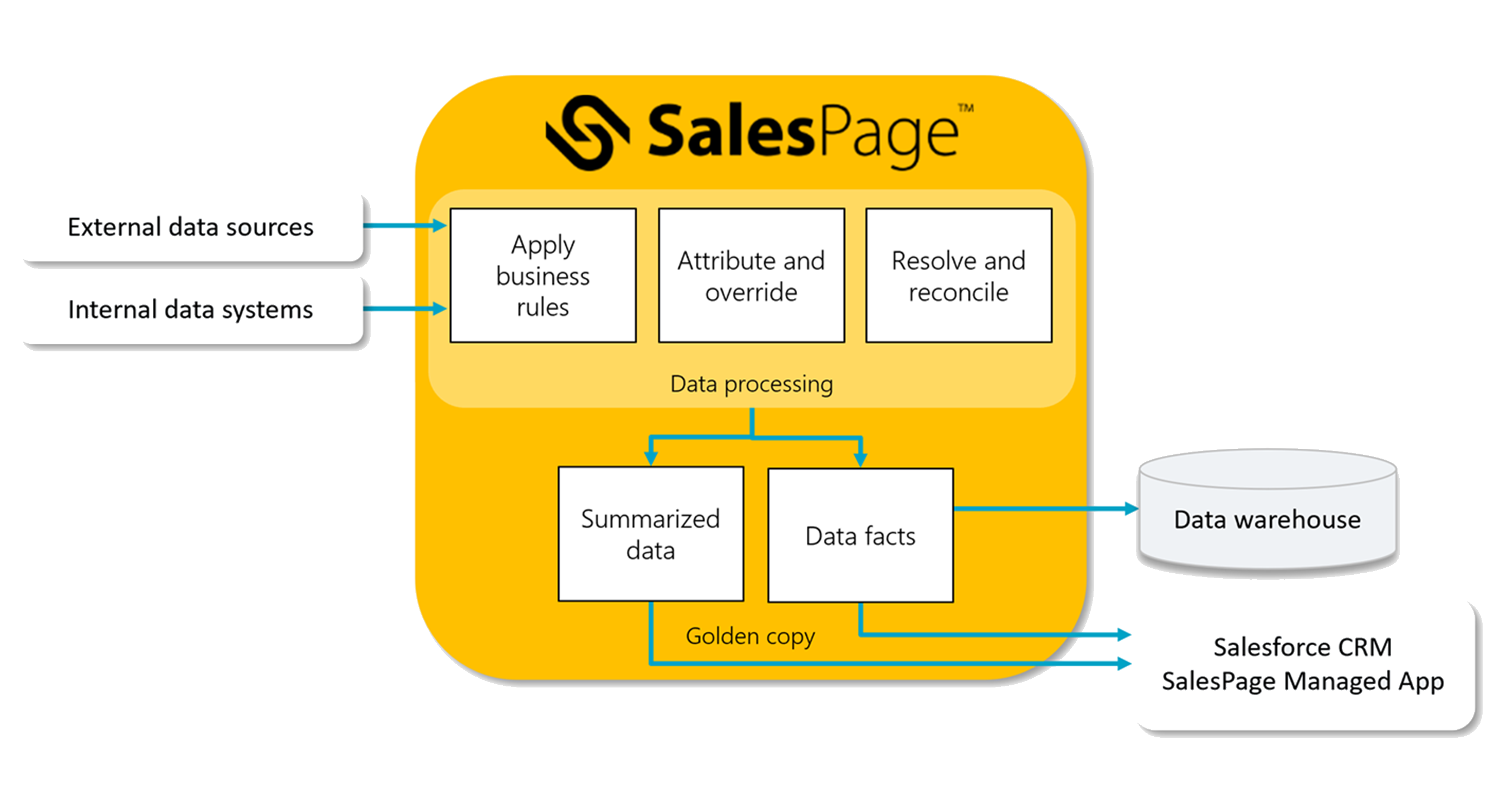 CRM integration with SalesPage