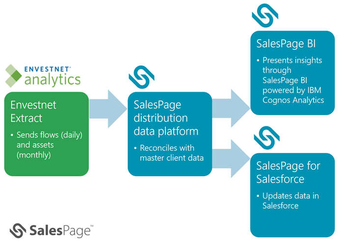 Diagram that shows the flow of data from Envestnet to SalesPage's platform, which shares it with SalesPage BI and SalesPage for Salesforce applications