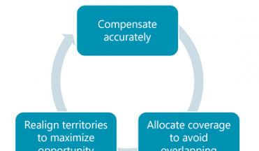 Territory Management: A Continuum of Complexity